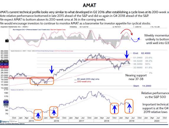 Applied Materials (AMAT)