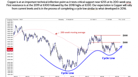 Copper at an Inflection Point