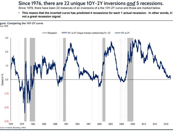 22 10Y-2Y Inversions Have Predicted 5 Recessions