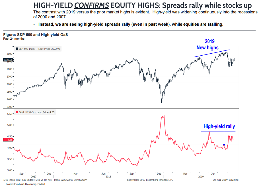 High Yield Confirms Equity Highs