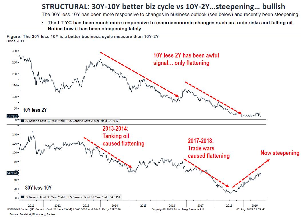 30 Yr-10 Yr Spread Better Business Cycle Signal