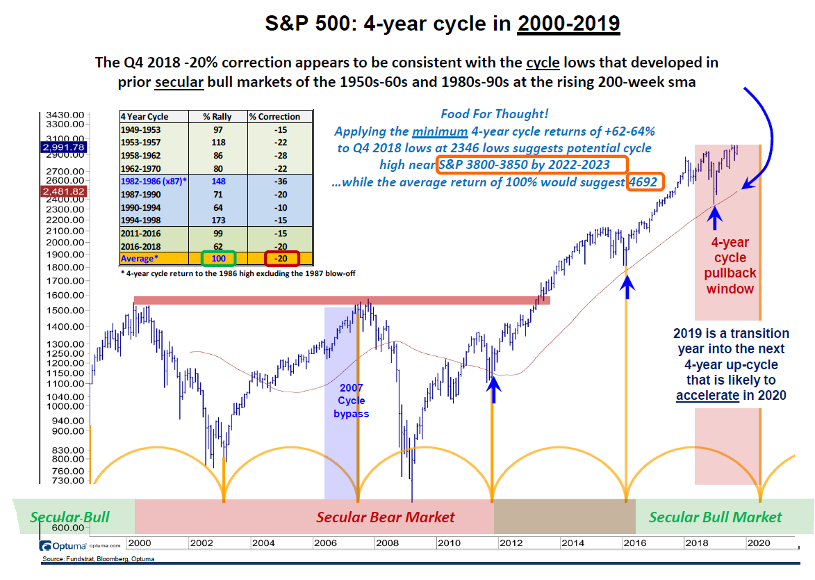 S&P 500 Index: 4-Year Cycle in 2000-2019
