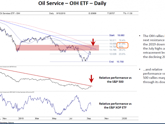 Oil Service ETF (OIH)