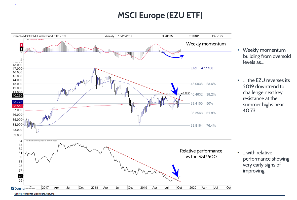Europe: Early Signs of Improving