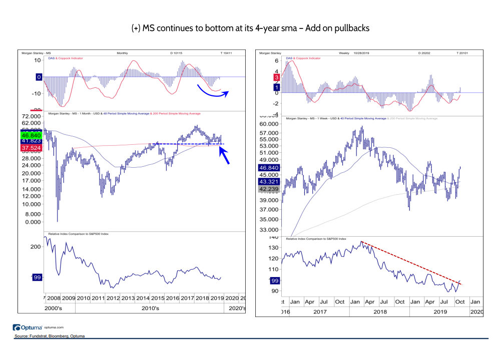 Morgan Stanley Continues to Bottom: Add on Pullbacks