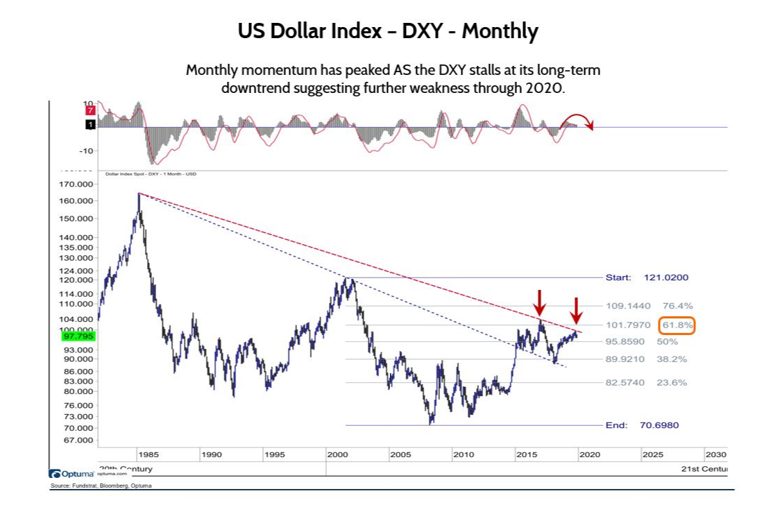 Dollar's Monthly Mo Peaked