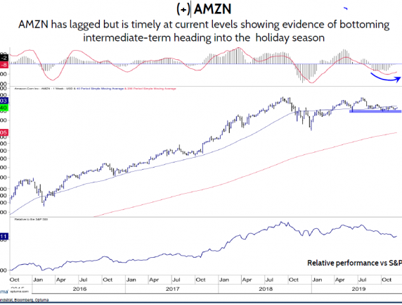 Lagging AMZN Now Timely