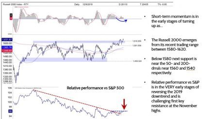 Russell 2000: Early Stage Breakout