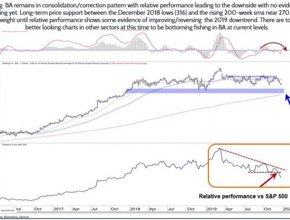 Boeing Remains in Consolidation/Correction Pattern