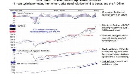S&P 500: Cycle Backdrop Remains Bullish