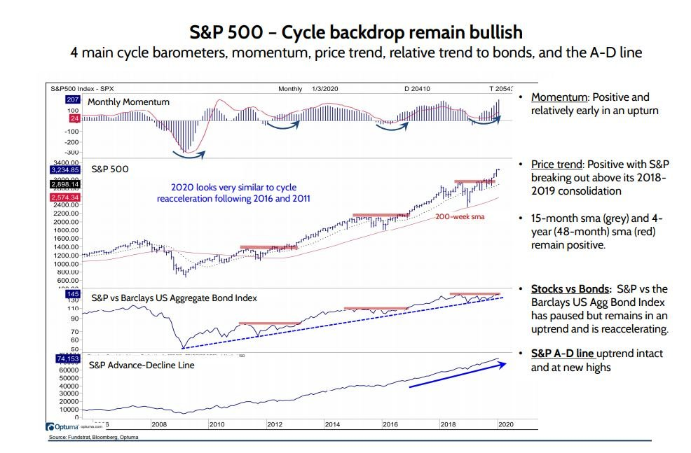S&P 500: Cycle Backdrop Remains Bullish