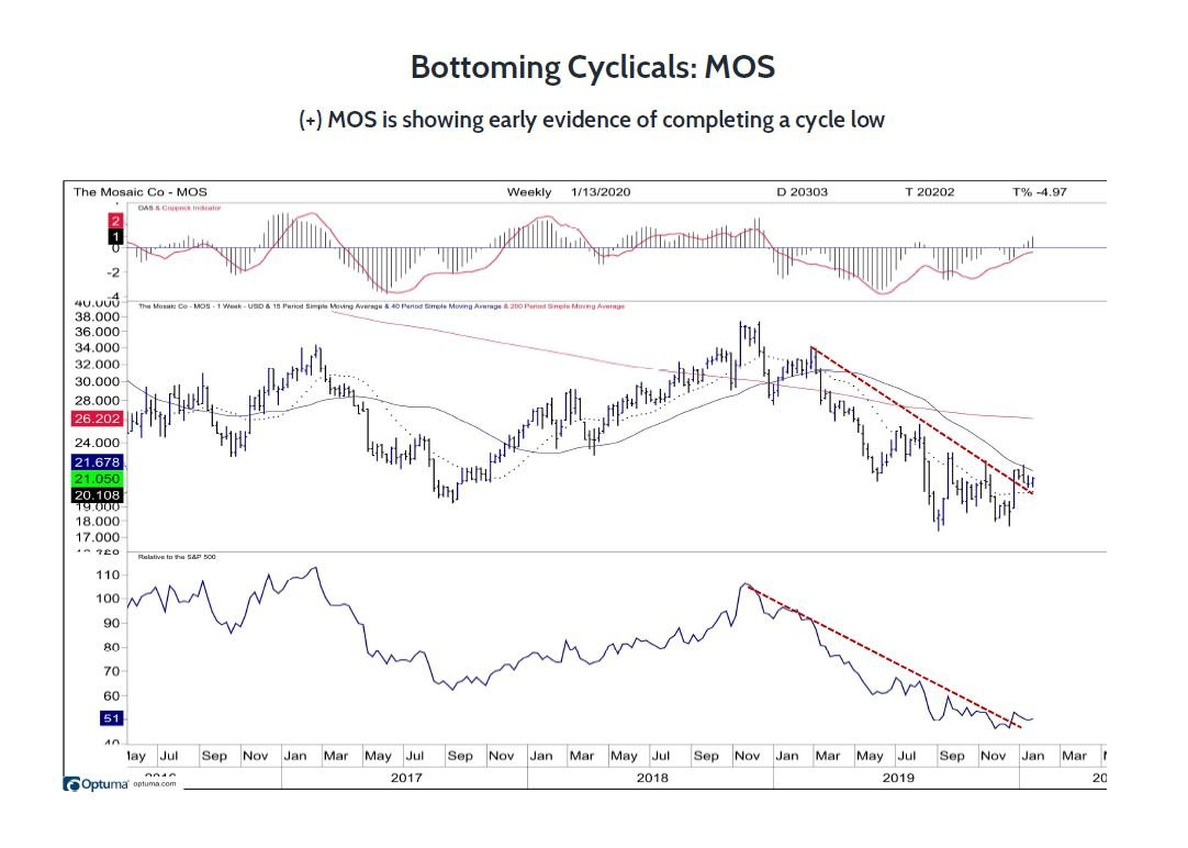 Mosaic MOS Shows Signs of Bottoming