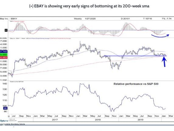 E-Bay Showing Early Bottoming Signs