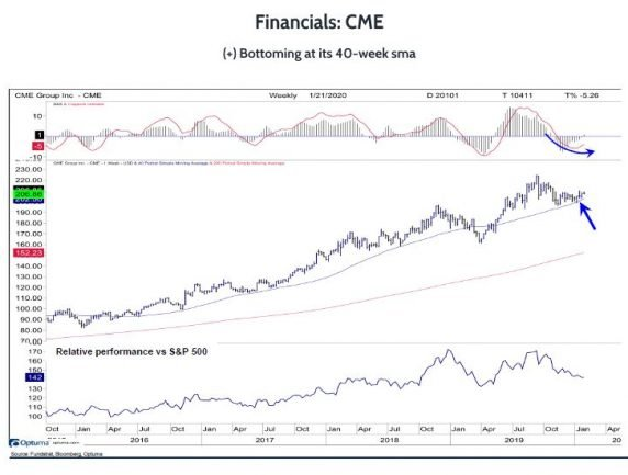 CME Looks to Be Bottoming