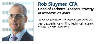 rob Rob Sluymer's 2020 Technical Strategy Outlook