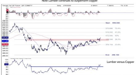 Lumber Completing a 16+ Month Bottoming Pattern