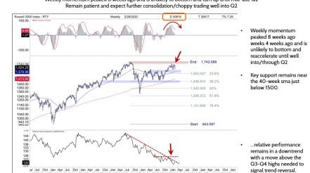 Russell 2000 Unlikely To Turn Up Until Mid-Late 2Q