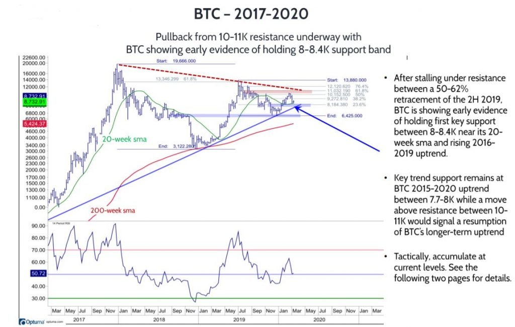 Pullbacks from 50-62% retracement resistance beginning to bottom