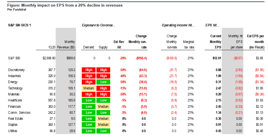 2 Markets bottom on bad news and jobless claims + EPS season is test. Plus evidence social distancing working in NYC