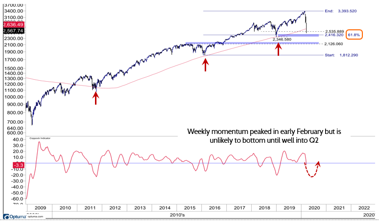 Market Down But Not Out; Could Follow 2011 Similar Move