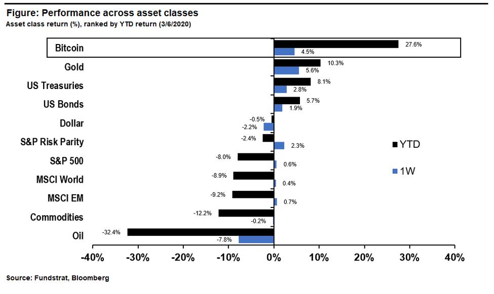 Asset Class Returns Digital Assets Weekly: March 6th, 2020