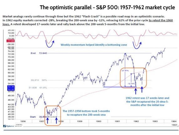 The Optimistic Parallel: S&P 500 1957-62 Cycle