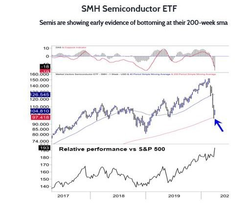Semiconductor ETF (SMH) Shows Early Bottoming Evidence