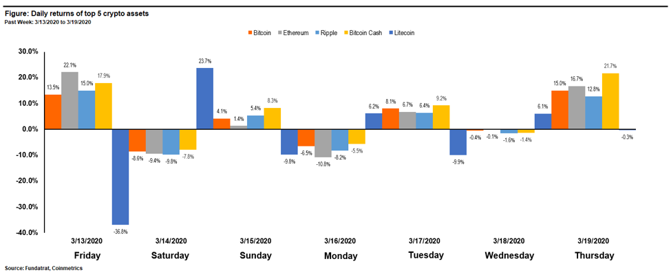 Large 5 Crypto Returns 1 Digital Assets Weekly: March 20th, 2020