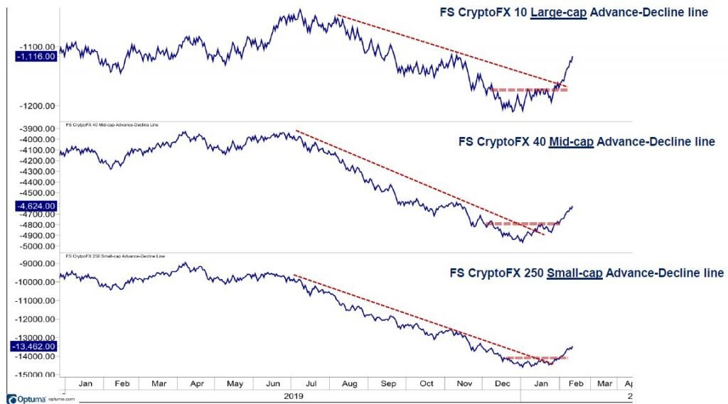 Uptrends intact as cryptocurrencies challenge 62% retracement bands