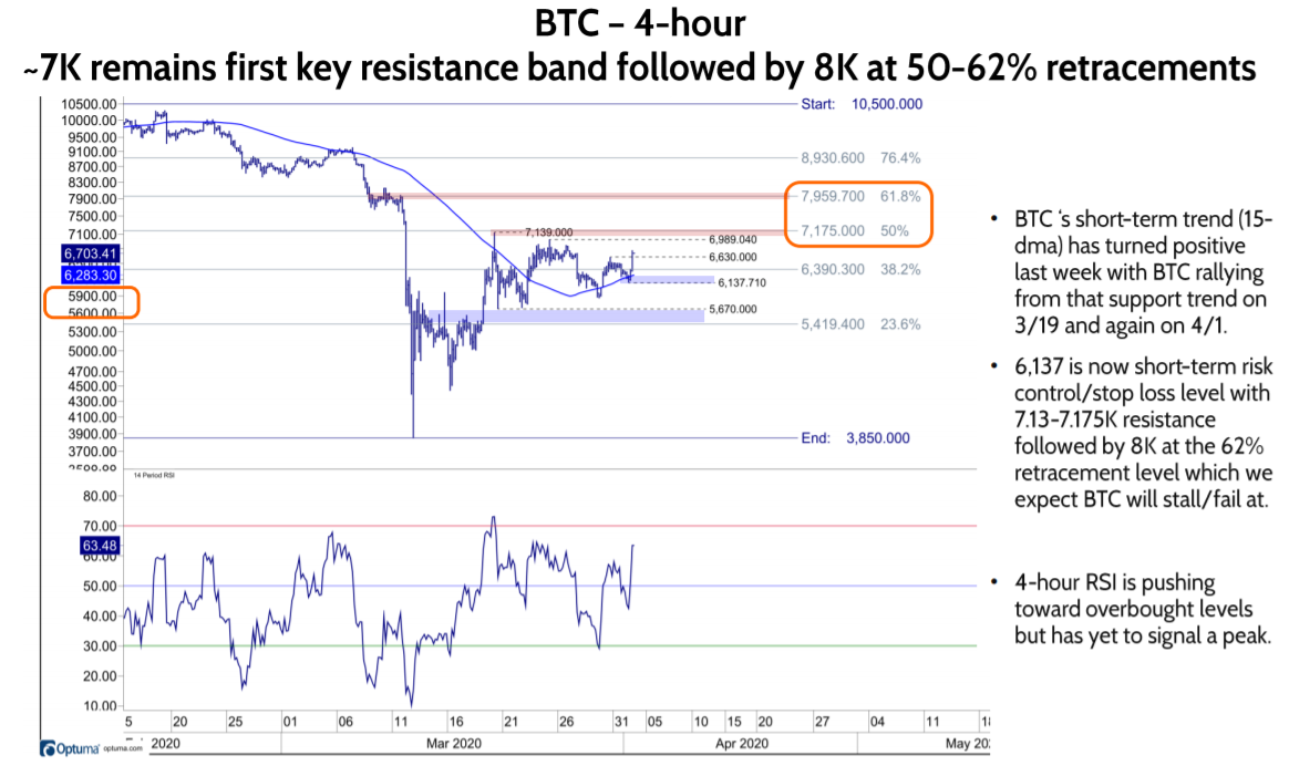 BTC's short-term trend turns positive – 7K next hurdle followed by 8K