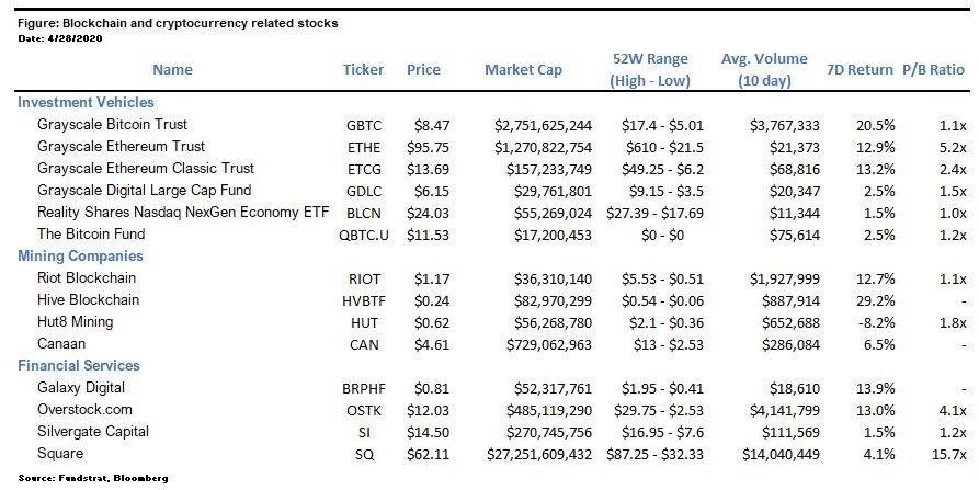 stocksfinal Digital Assets Weekly: April 28th, 2020