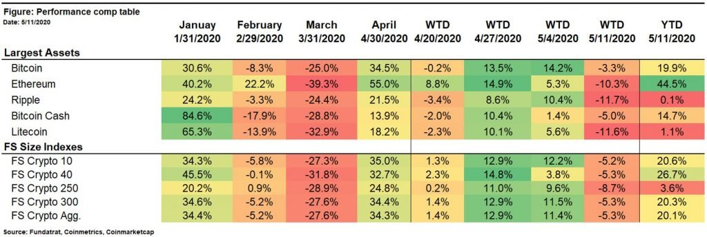 """Increasing Outlook: Sentiment & FY 2020 Forecast Support a """"Non-Speculative"""" Bitcoin Price of $16,500 18"""