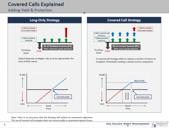 Using Covered Calls to Capitalize on Market Volatility FS Insight & Van Hulzen Asset Management