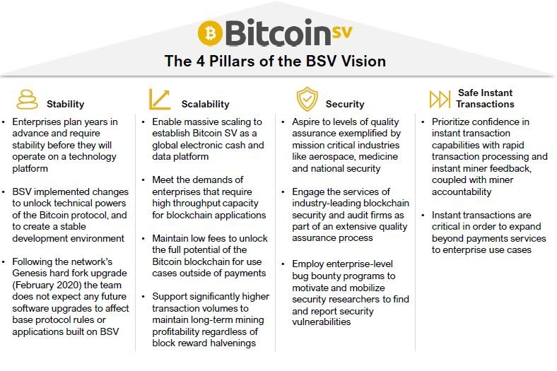 CRYPTO SPECIAL REPORT: BSV - Business Use Cases of the Bitcoin SV Blockchain