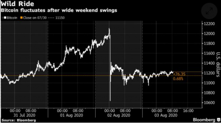 Sluymer quoted in Bloomberg: Bitcoin Surpasses $12,000 Then Tumbles as Volatility Returns