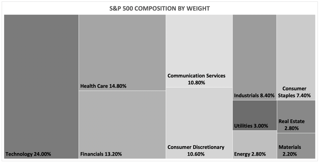 NYSE sectors and industries