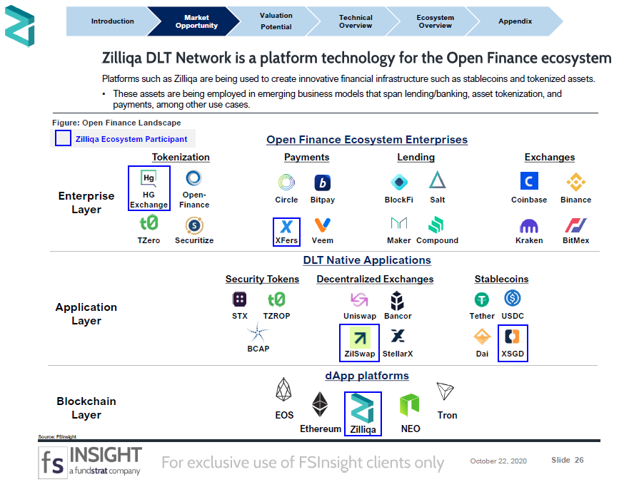 CRYPTO SPECIAL REPORT: Zilliqa: Making a competitive play to capture the ASEAN Open Finance Market