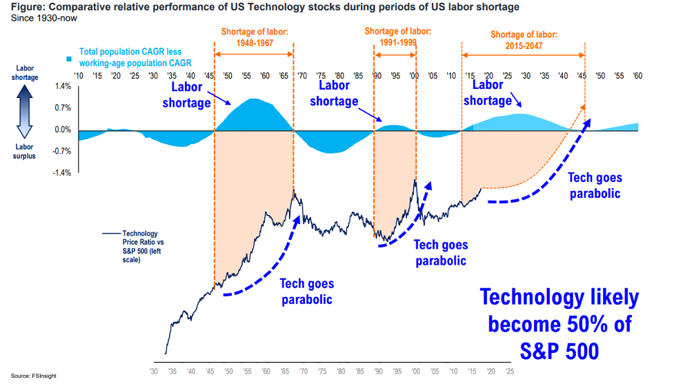 Impact on Technology, Digital transformation and Artificial Intelligence in the Stock Market