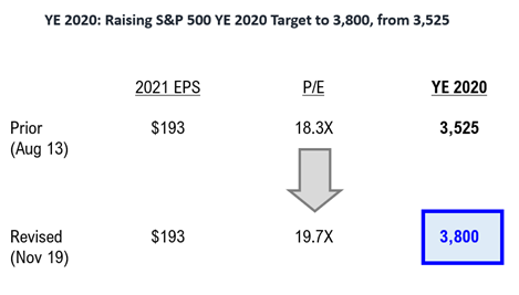 COVID-19 UPDATE: Hmmm... looking more like cases could rolling over in TX, IL and WI...10 reasons S&P 500 P/E expands into YE --> thus, raising YE Target to 3,800 (vs 3,525 prior).