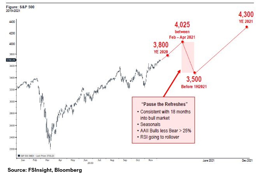As Wild Year Ends, We See 15% SPX Gain Yearend 2021, to 4300