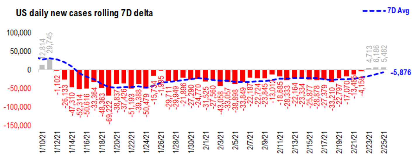 Interest Volatility May Suggest Bottom, 7D Delta Turns Positive