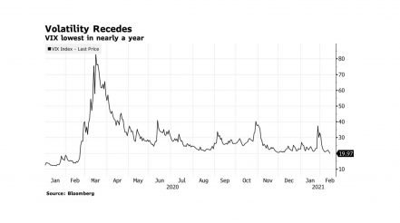 VIX Settles Below 20 for First Time Since Pandemic Rout Hit