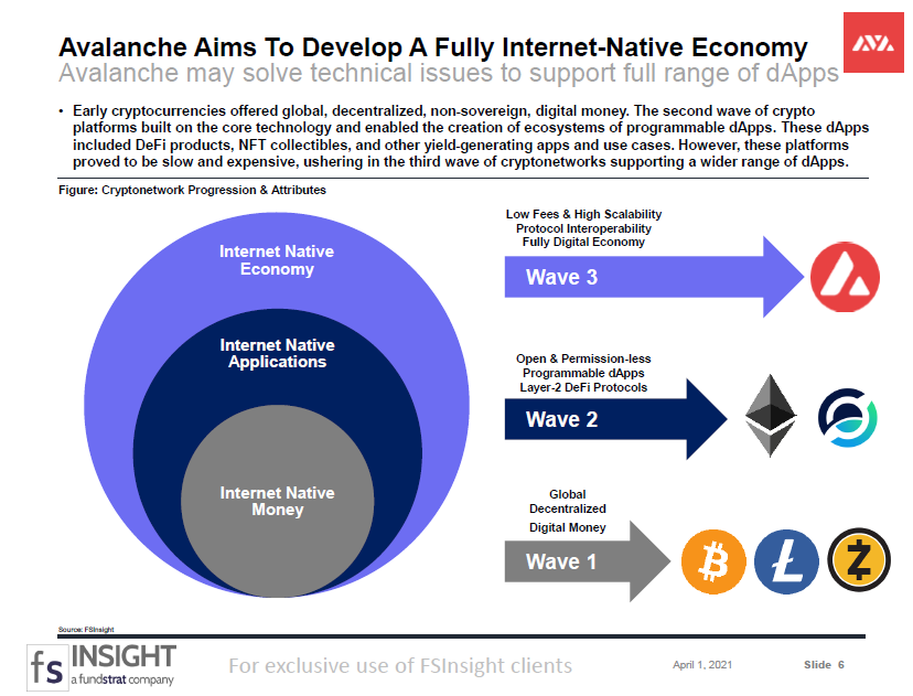 CRYPTO SPECIAL REPORT: Avalanche: Building a Novel dApp Protocol for the Internet of Finance