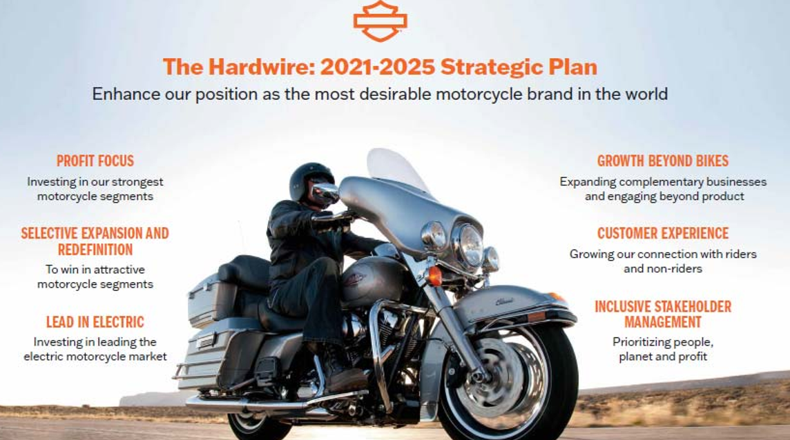 Harley-Davidson's ($HOG) Earnings Blowout Shows Company Is On Right Track