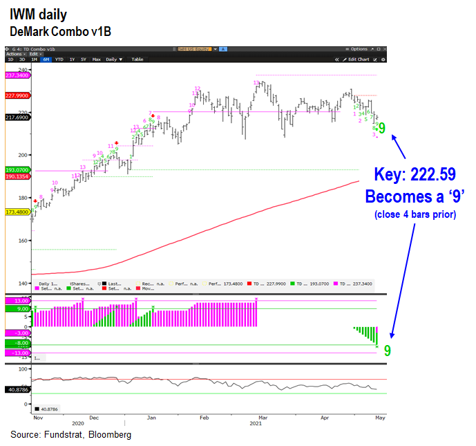 If IWM closes BELOW $222.59, another affirmation that small-caps establishing tradeable low