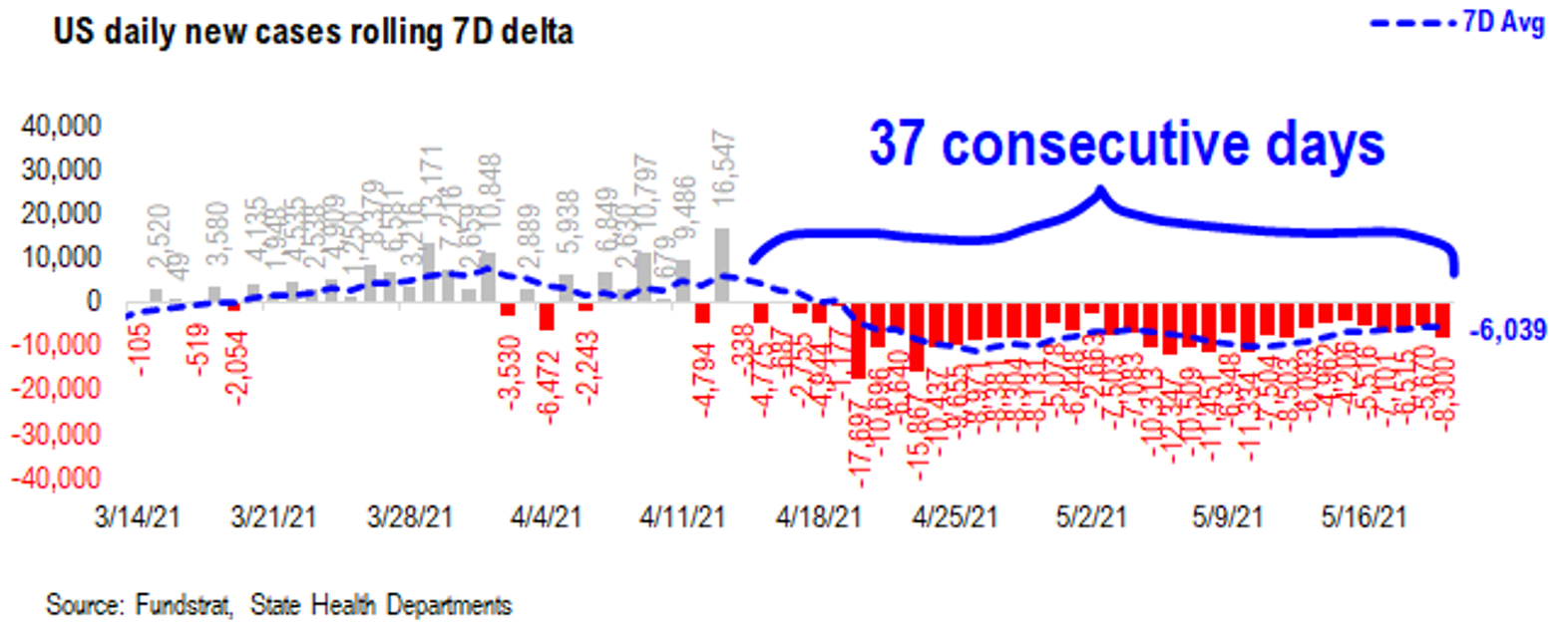 Leading Econ. Data Accelerating, COVID-19 Decline Continues