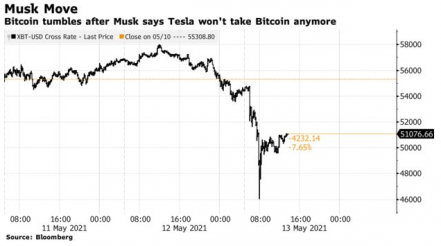 What Crypto Insiders Think About Elon Musk's Bitcoin U-Turn