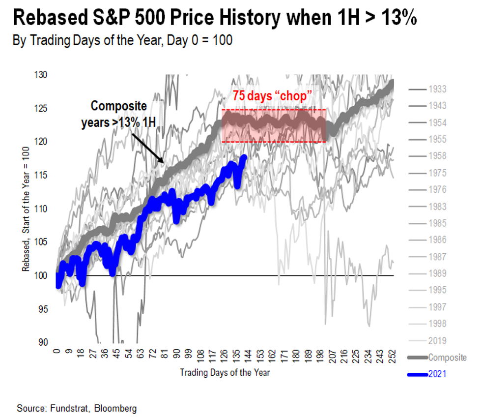 """Delta Variant Apex Likely Here, COVID-19 Seasonality and signal From Bitcoin Suggest August Could Be """"Risk-On"""""""